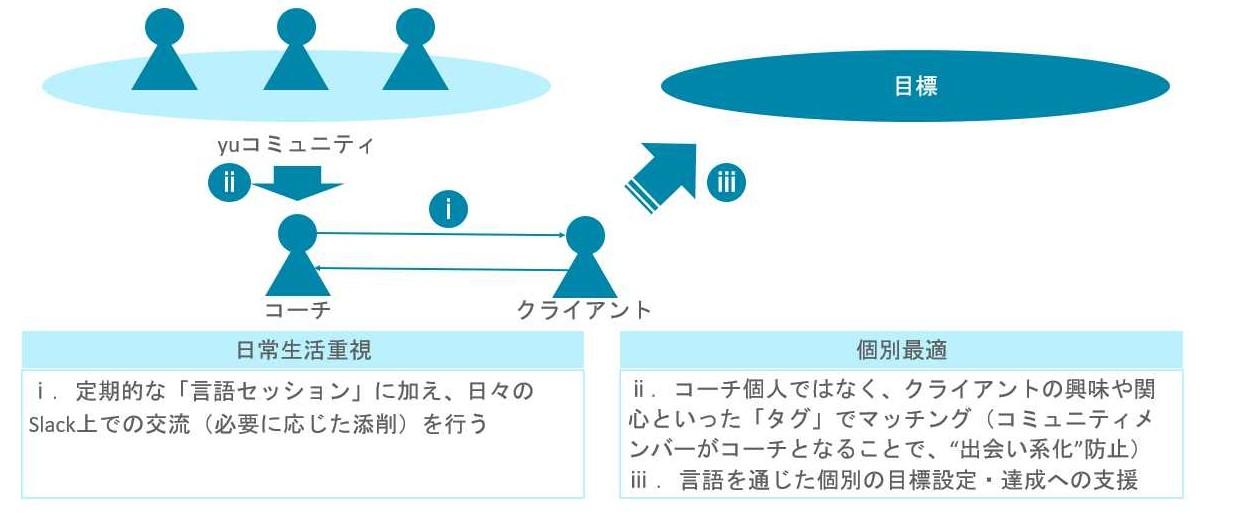 言語サロンの基本コンセプト